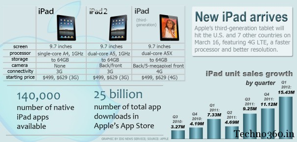 new-iPad-price The new iPad announced,Features