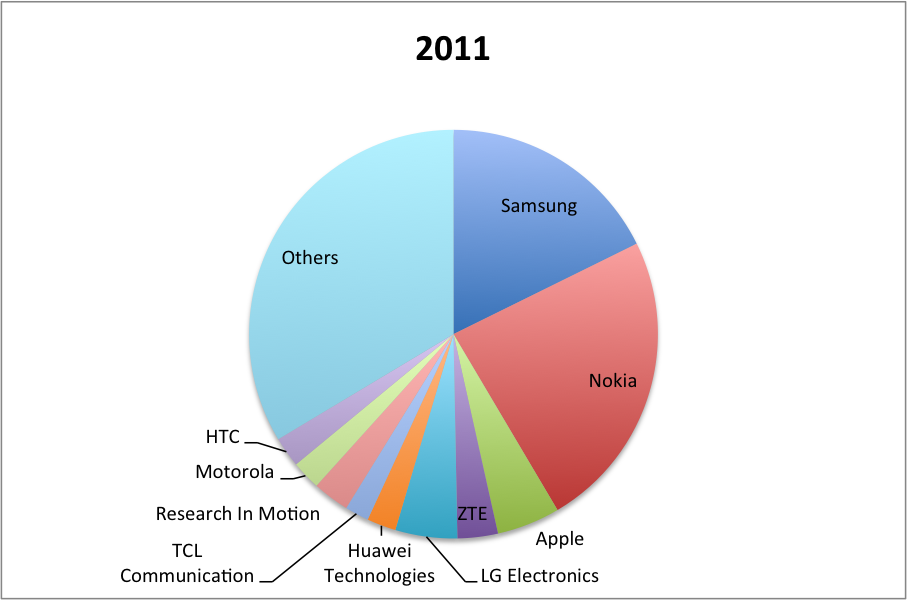 2011smartphones growth chart